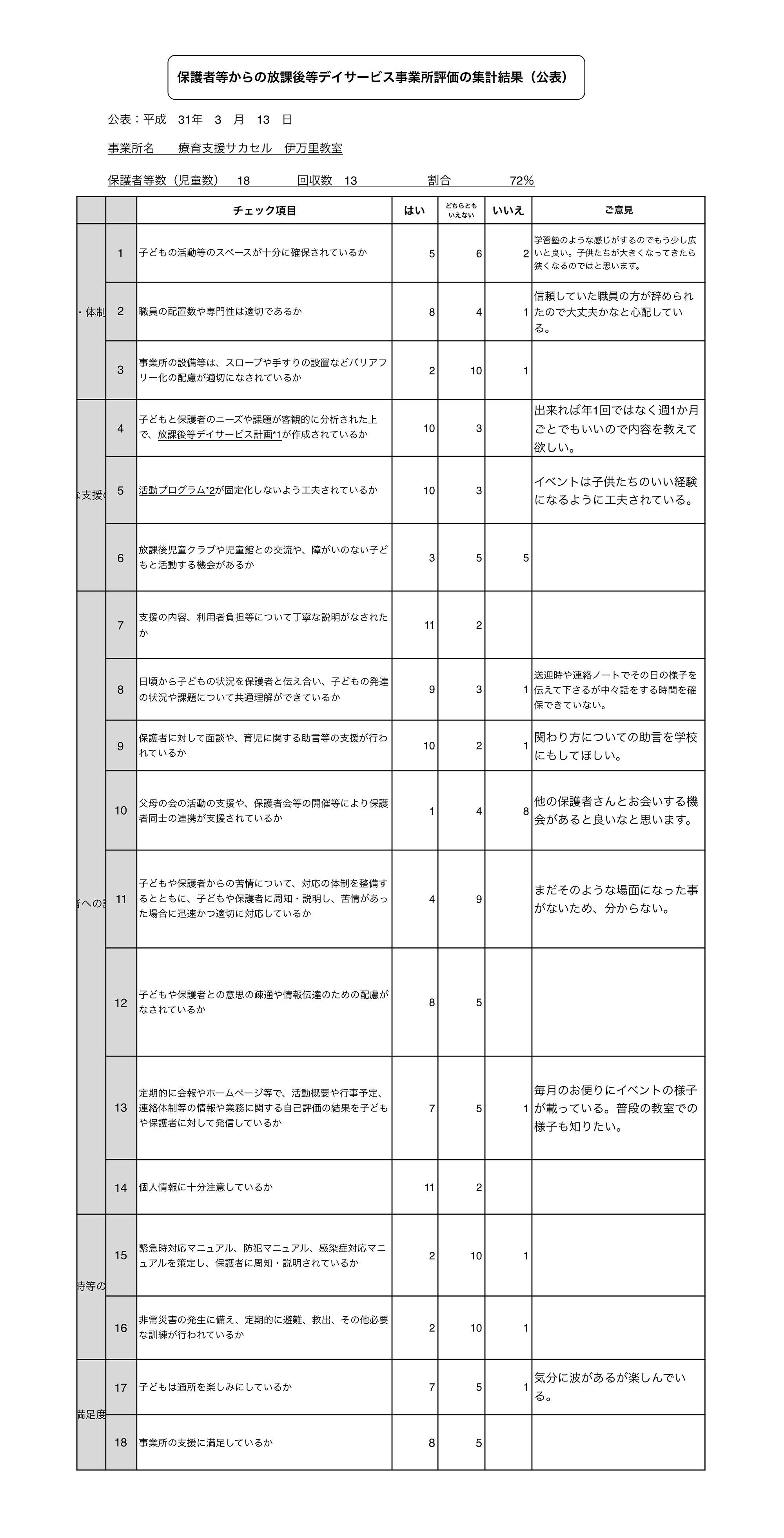 保護者様アンケート(伊万里)