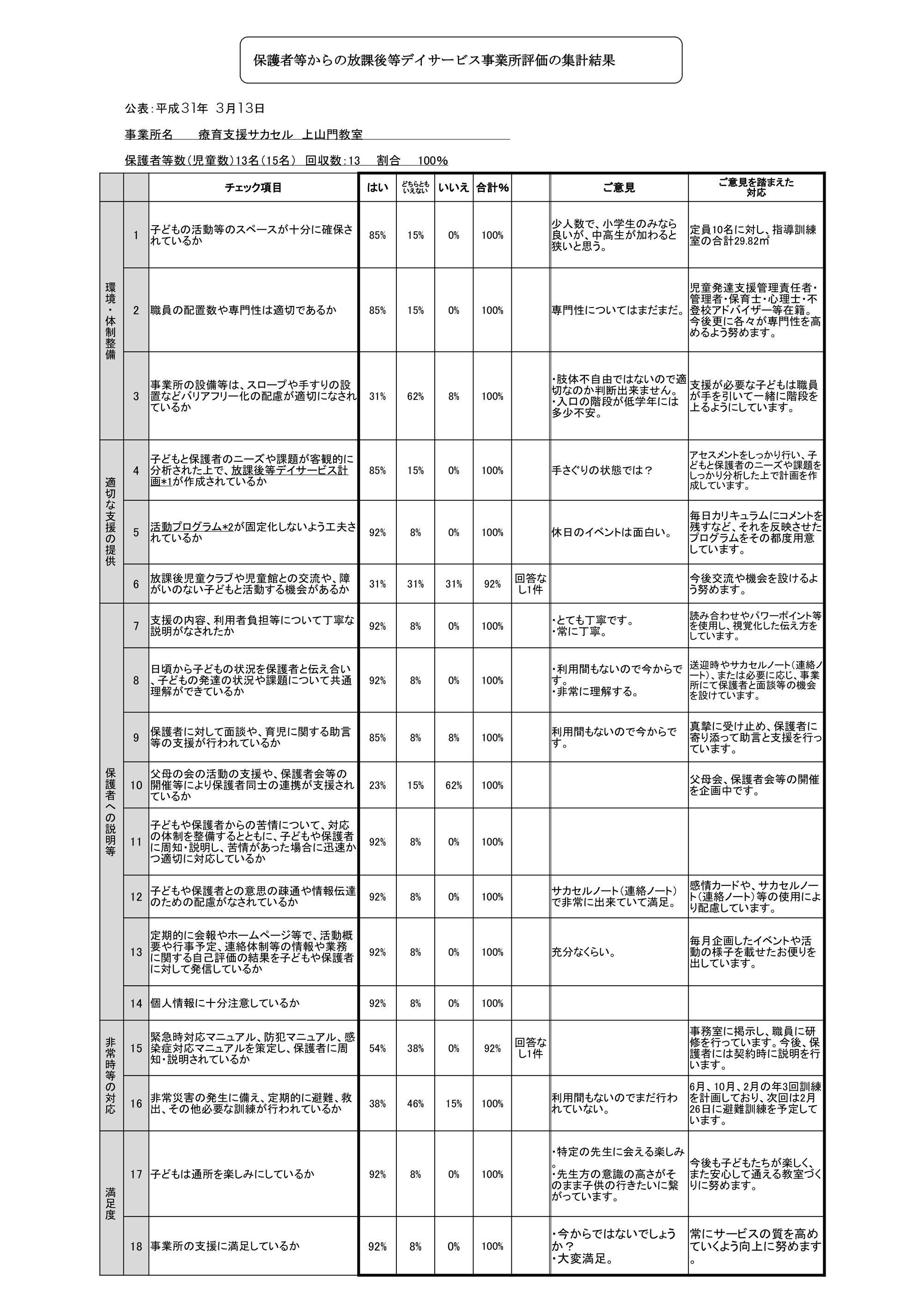 保護者様アンケート(上山門)