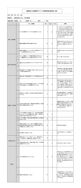 保護者等からの放課後等デイサービス事業所評価の集計結果(公表)伊万里教室
