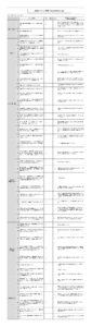 放課後等デイサービス事業所における自己評価結果(公表)伊万里教室