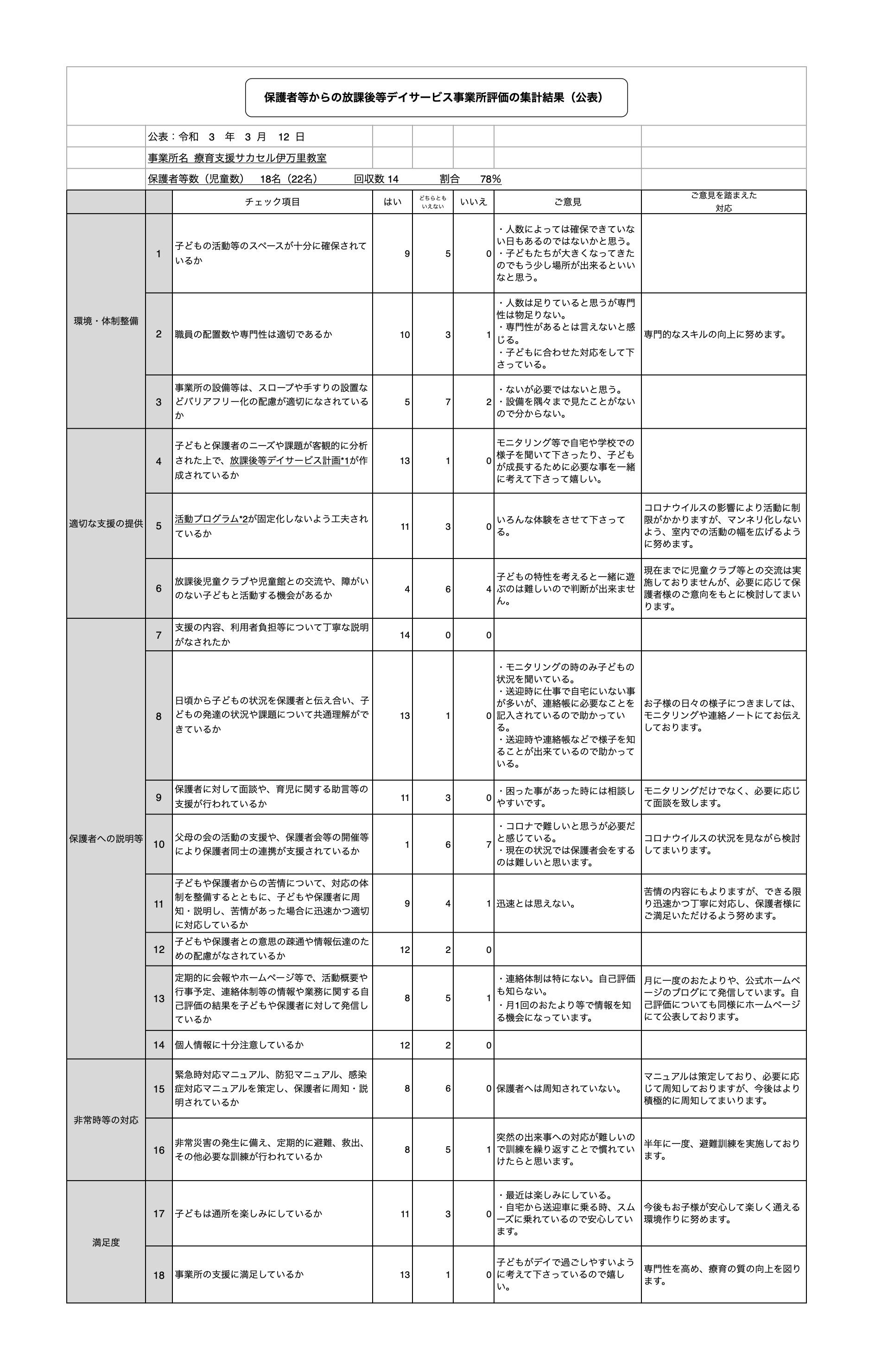 保護者等からの放課後等デイサービス事業所評価の集計結果(公表)